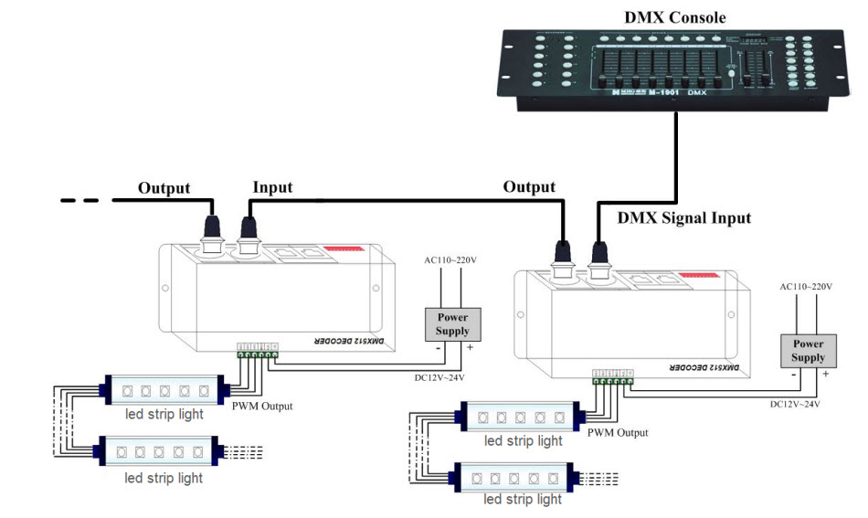 Learning Dmx512 Digital Led Strip How To Wire When Editting Address And Controlling Greeled
